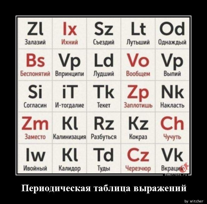 Периодическая таблица выражений